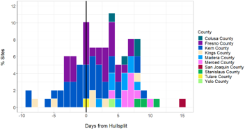 Days from 1700 hull split where 1700 dd was reached 2018