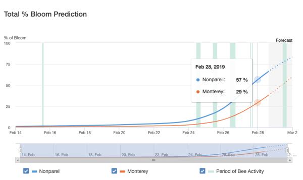Total % Bloom Prediction