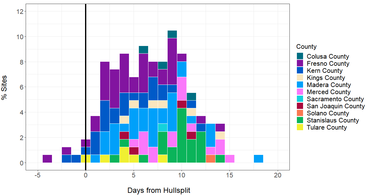 days from hull split where 1700 dd was reached 2019